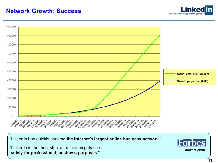 LinkedIn Series B Pitch Deck to Greylock: Slide 11