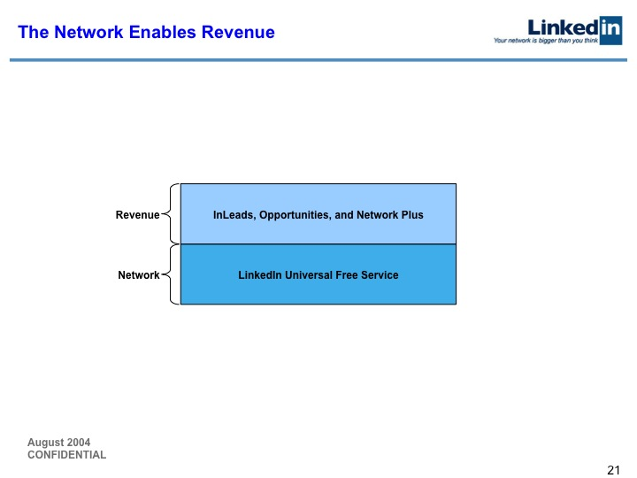 LinkedIn Series B Pitch Deck to Greylock: Slide 21