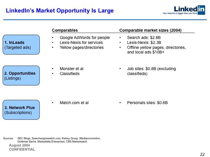 LinkedIn Series B Pitch Deck to Greylock: Slide 22