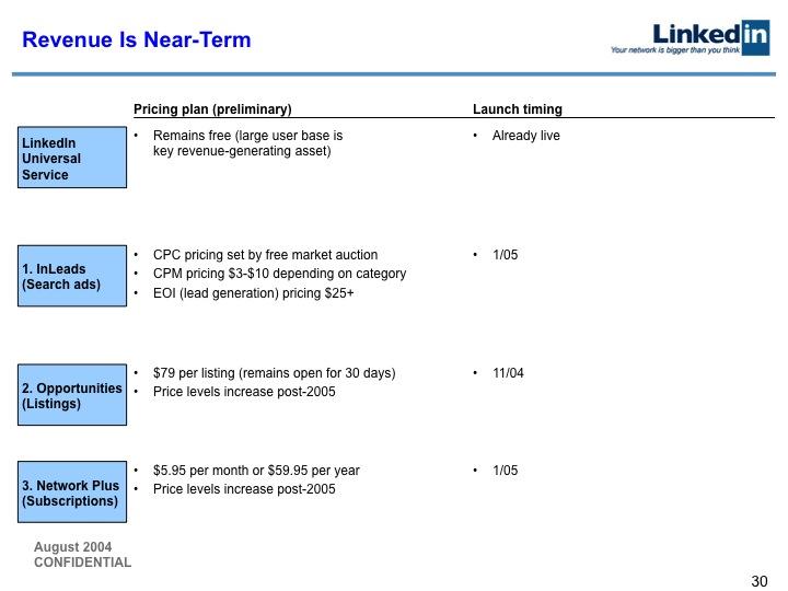 LinkedIn Series B Pitch Deck to Greylock: Slide 30