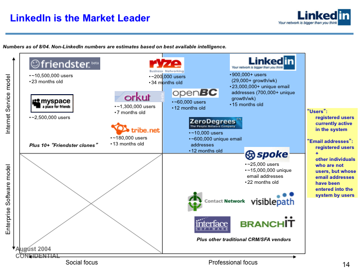 LinkedIn Series B Pitch Deck to Greylock: Slide 14